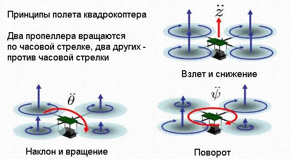 принцип работы квадрокоптера